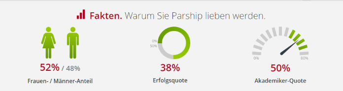 Fakten: Warum Sie Parship lieben werden